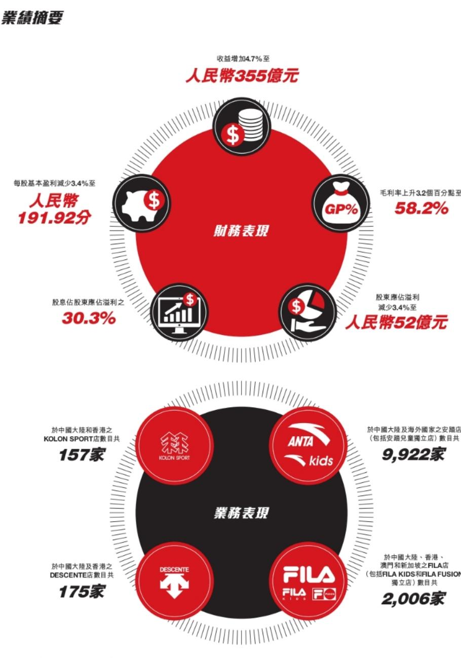 Forefront丨Anta Sports releases 2020 full-year financial report, net profit surpasses Adidas