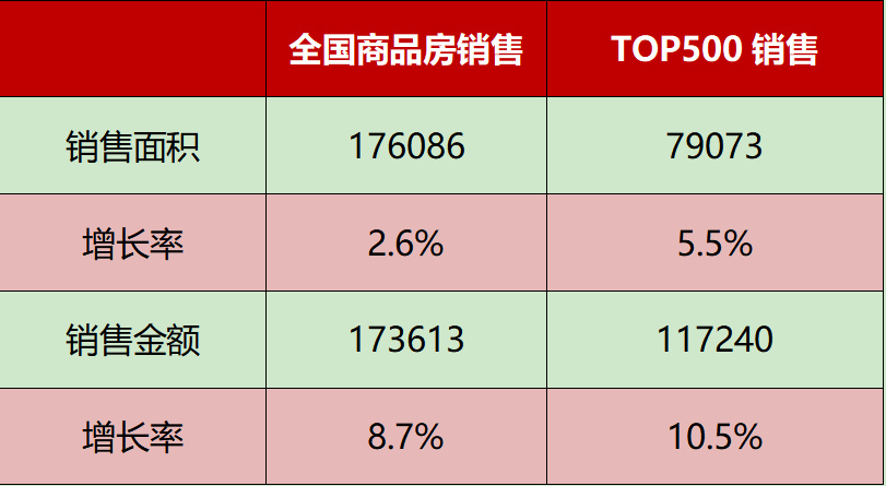 Narrowing profit margins and tightening financing environment, TOP100 real estate companies accelerate their expansion in non-residential areas