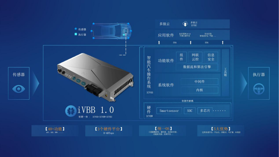 """""""National Automobile Intelligent Control"""" third-party smart car computing basic platform, has cooperated with a number of OEMs to develop vector-produced models"""