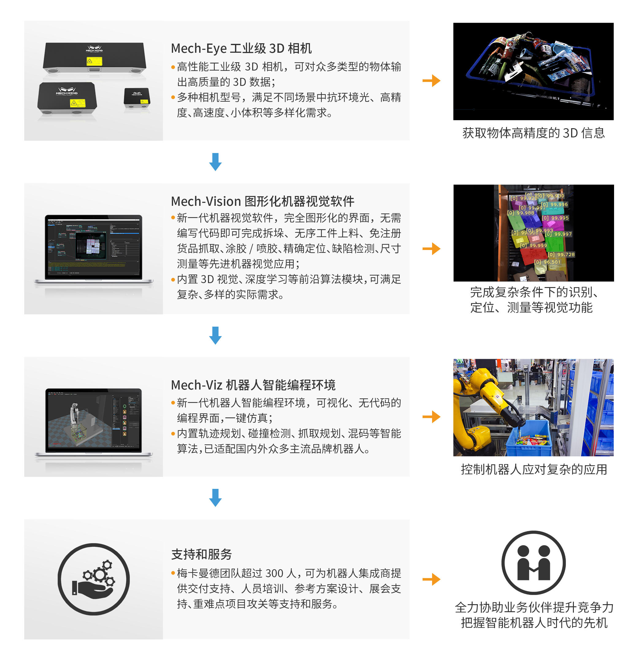 36Kr First Release   3D Vision + AI + Robot Solution Provider [梅卡曼德机器人]Complete C round of financing, led by Meituan