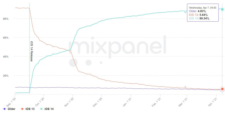 The adoption rate for iOS 14 is now 90% according to a new report - Apple's iOS does something that Android could never achieve
