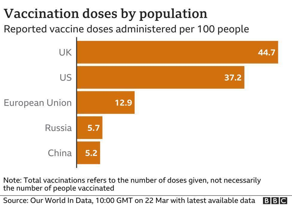 Europe lags behind in the vaccine-1 campaign