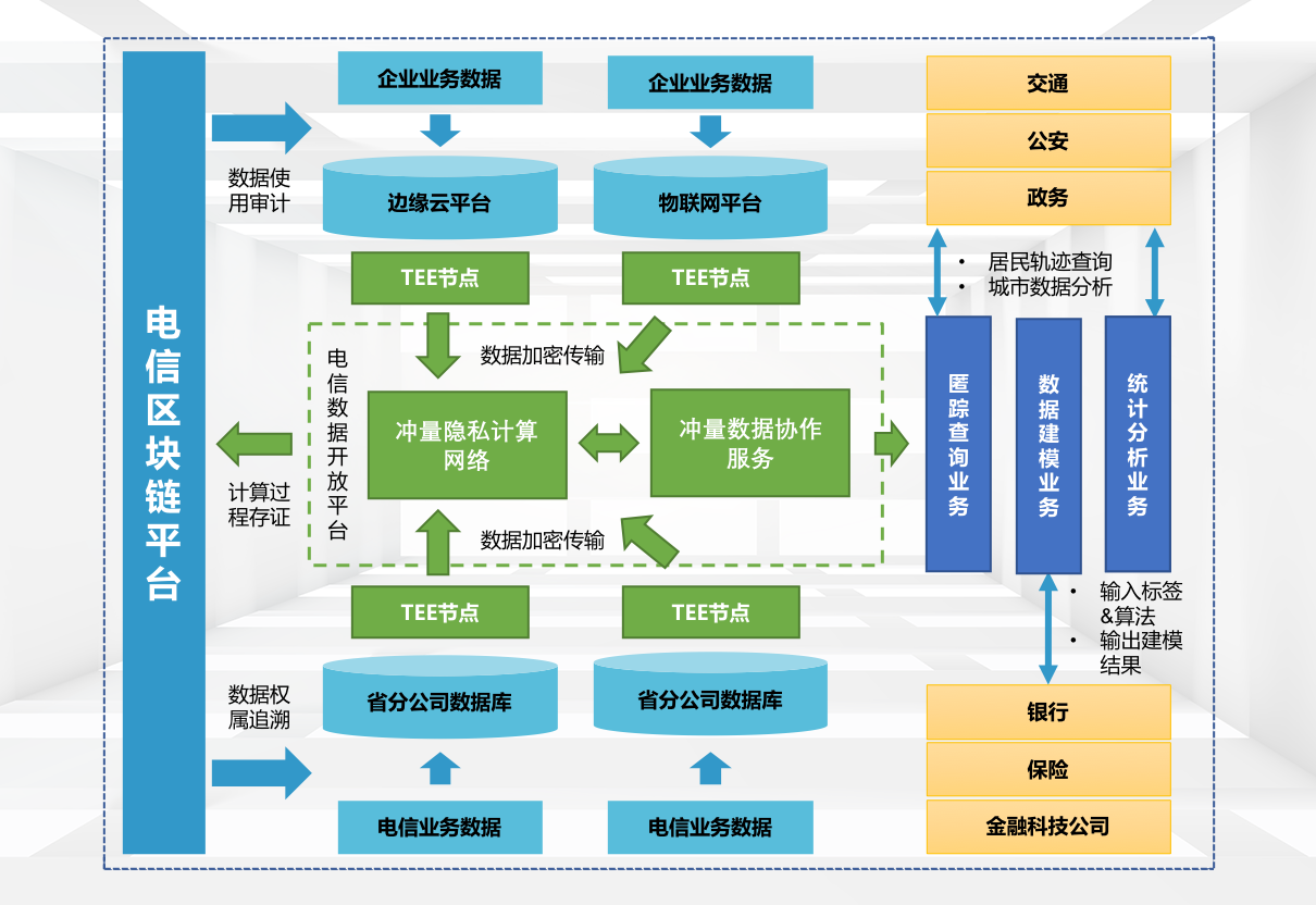 """""""Impulence Online"""" reached a cooperation with China Telecom to launch a blockchain + privacy computing Xinchuang data circulation infrastructure"""