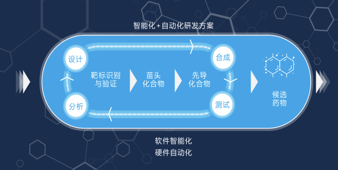 "Using artificial intelligence technology to drive the research and development of innovative drugs, ""Wangshi Wisdom"" completed US$100 million in round B and B+"