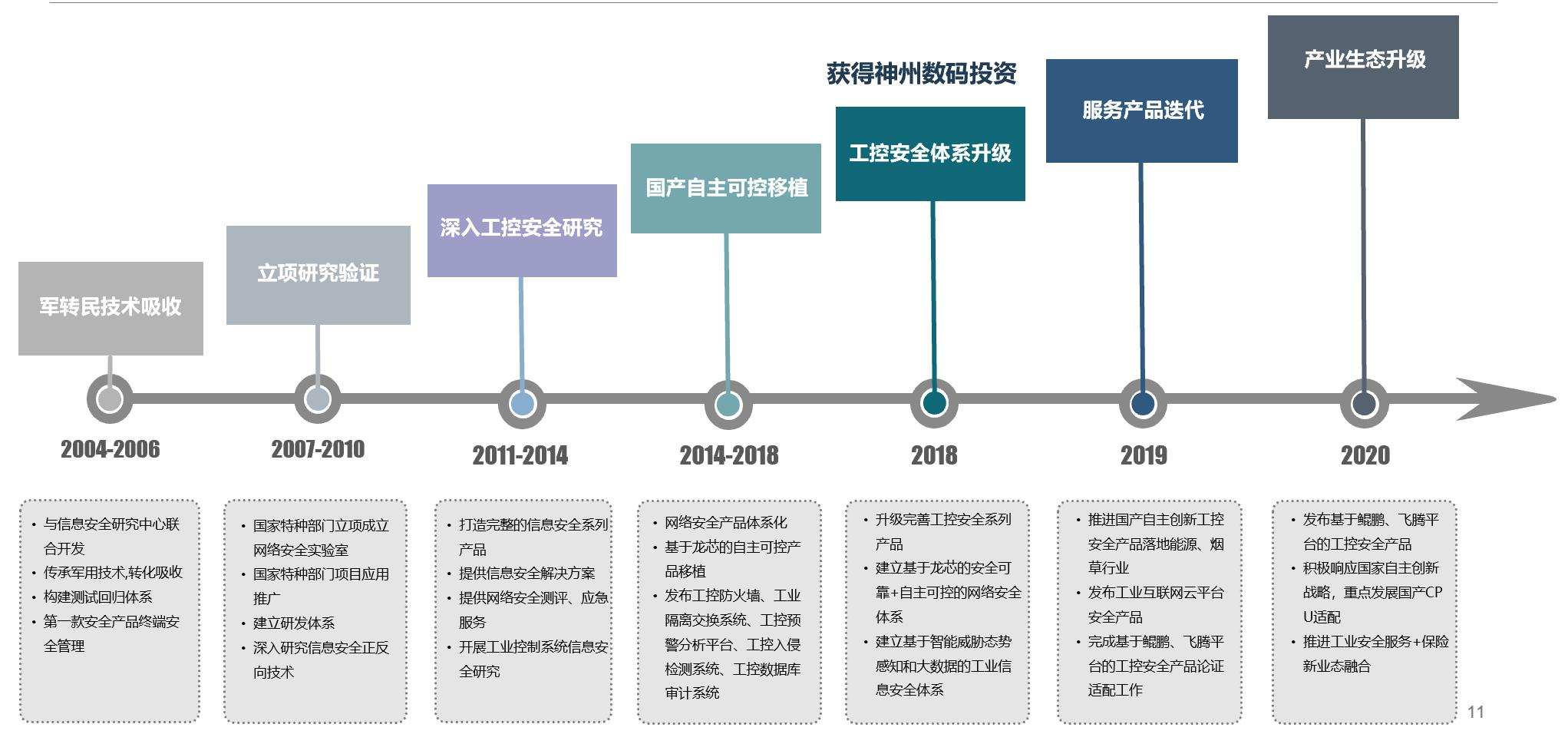 """36Kr First Release丨Industrial Control Security Solution Provider """"Shenzhou Hui'an"""" received tens of millions of financing, which will strengthen the construction of industrial control safety governance system"""