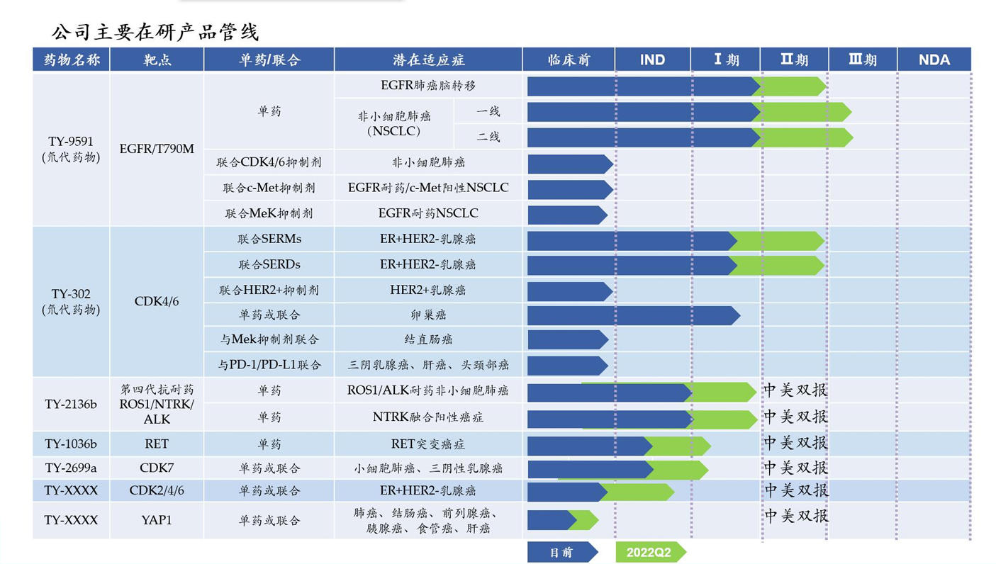 """Research and development of small-molecule drugs for lung cancer and breast cancer, """"Hongogongkang Pharmaceutical"""" completed nearly 400 million yuan in B+ round financing"""