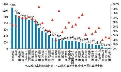Centralized land supply in 19 cities collected 833.3 billion yuan, leading real estate companies showed their land acquisition transcripts