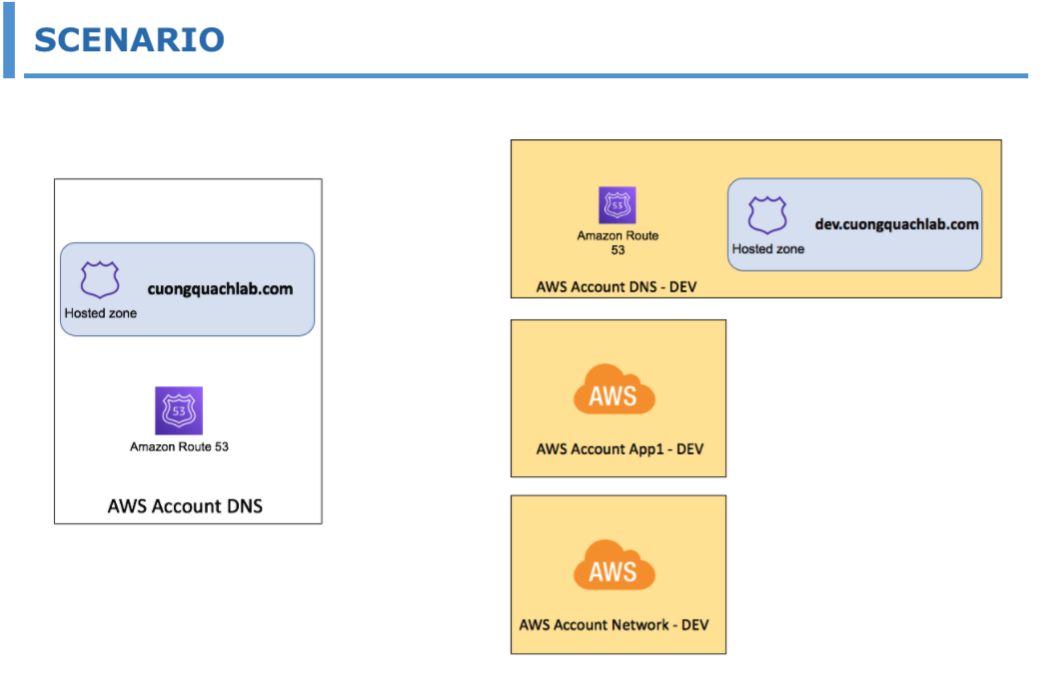 Configure sub-domain management authorization to another AWS Route53 Hosted Zone